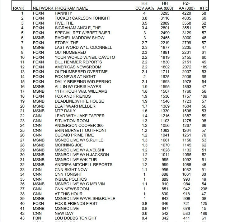CNN has ZERO shows in top 20 for first quarter of 2020 1